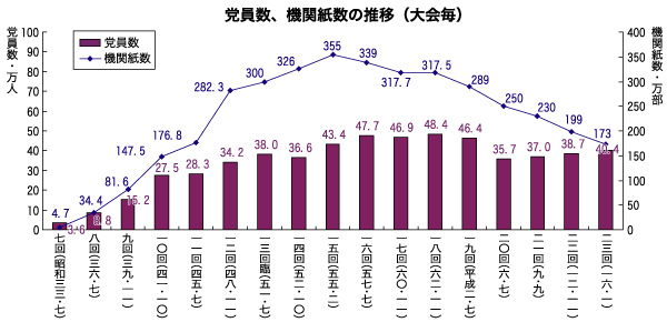 グラフ:党員数、機関紙数の推移(大会毎)