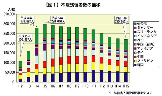 図1:不法残留者数の推移