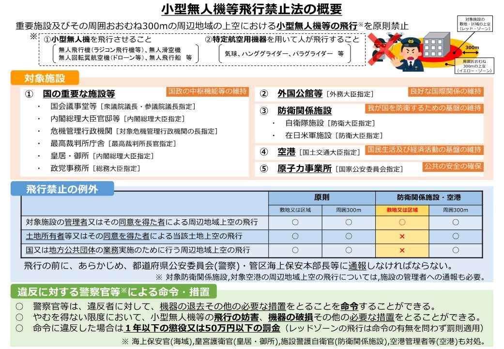 小型無人機等飛行禁止法関係|警察庁Webサイト