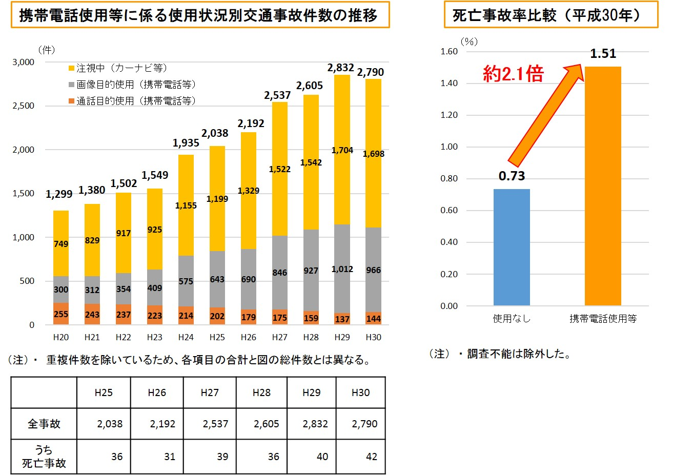 https://www.npa.go.jp/bureau/traffic/keitai/keitai2.jpg