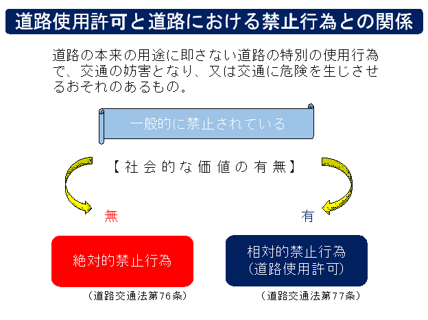 道路使用許可の概要、申請手続等|警察庁Webサイト