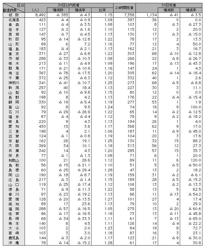 都道府県労働局長登録教習機関 -...