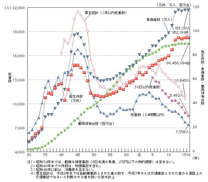 自転車の 自転車 交通事故 件数 : 図1-4 交通事故発生件数及び ...