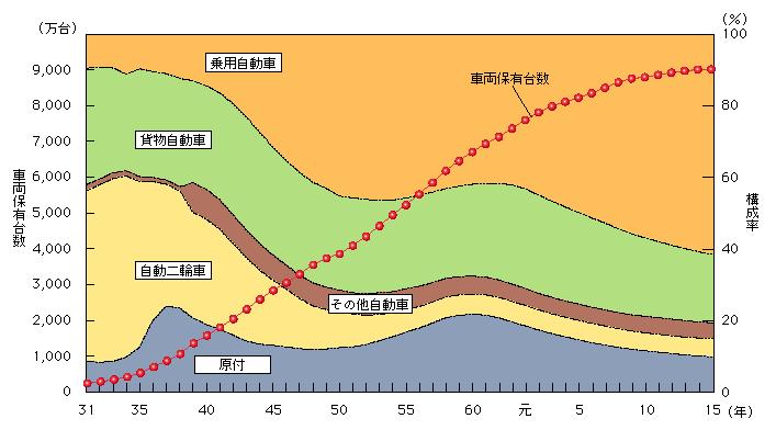 図1-12 車両保有台数の推移(車種 ...