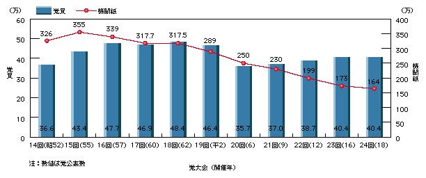 5 日本共産党等の動向
