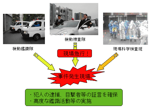 第3節 変革を続ける刑事警察