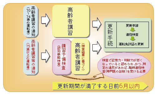図3-12 高齢者講習の流れ