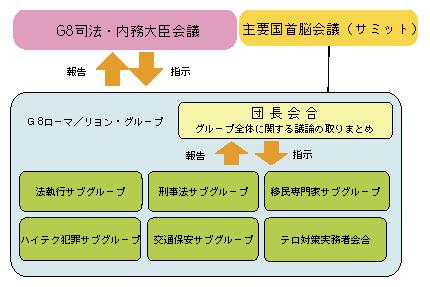 図5-25 G8における取組み  ア G8司法・内務大臣会議 1997年(9年)から継続的に開催