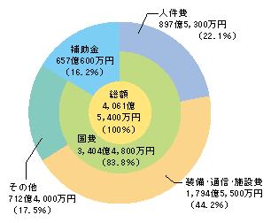 図5-7 警察庁予算(平成21年度最終補正後)
