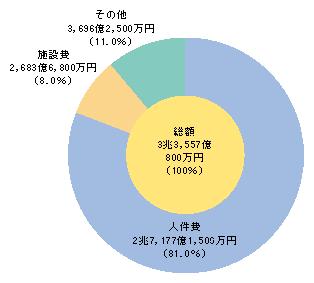 図5-8 都道府県警察予算(平成21年度最終補正後)