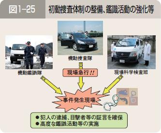 第2節 犯罪の検挙と抑止のための基盤整備
