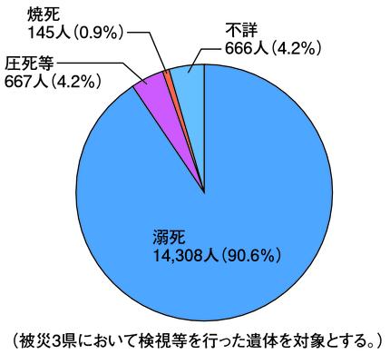 数 意 大震災 2020 東日本 不明 行方 者 東日本大震災における死者・行方不明者の推移