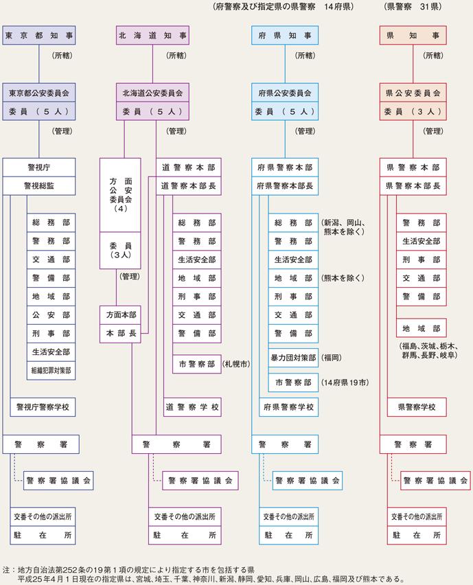 図1-2 都道府県の警察組織