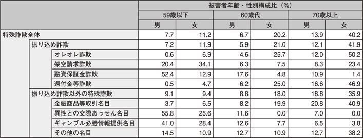 表II-10 特殊詐欺の手口別被害者年齢・性別割合(平成24年)
