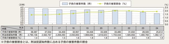 http://www.npa.go.jp/hakusyo/h25/honbun/image/pfz02180.png