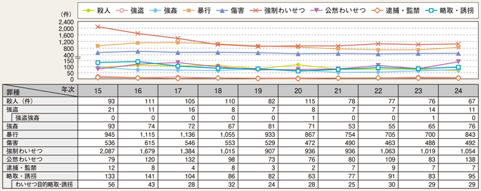 図II-19 罪種別子供(13歳未満の者)の被害件数の推移(平成15~24年)