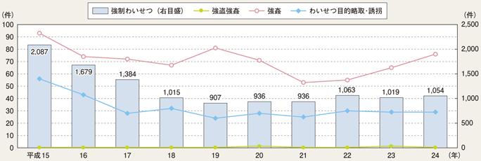 http://www.npa.go.jp/hakusyo/h25/honbun/image/pfz02200.png