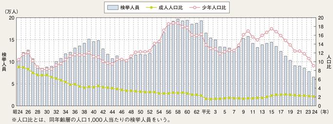 図II-29 刑法犯少年の検挙人員・人口比の推移(昭和24~平成24年)