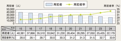 図II-30 刑法犯少年の再犯者数・再犯者率の推移(平成15~24年)