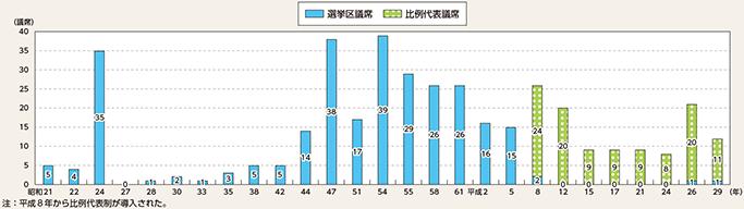 第4項 日本共産党等の動向